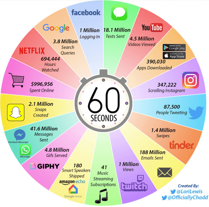 Internet-Minute-2019-Great Content